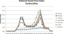 Nationaltraveltimebyhourdayfactoi_3